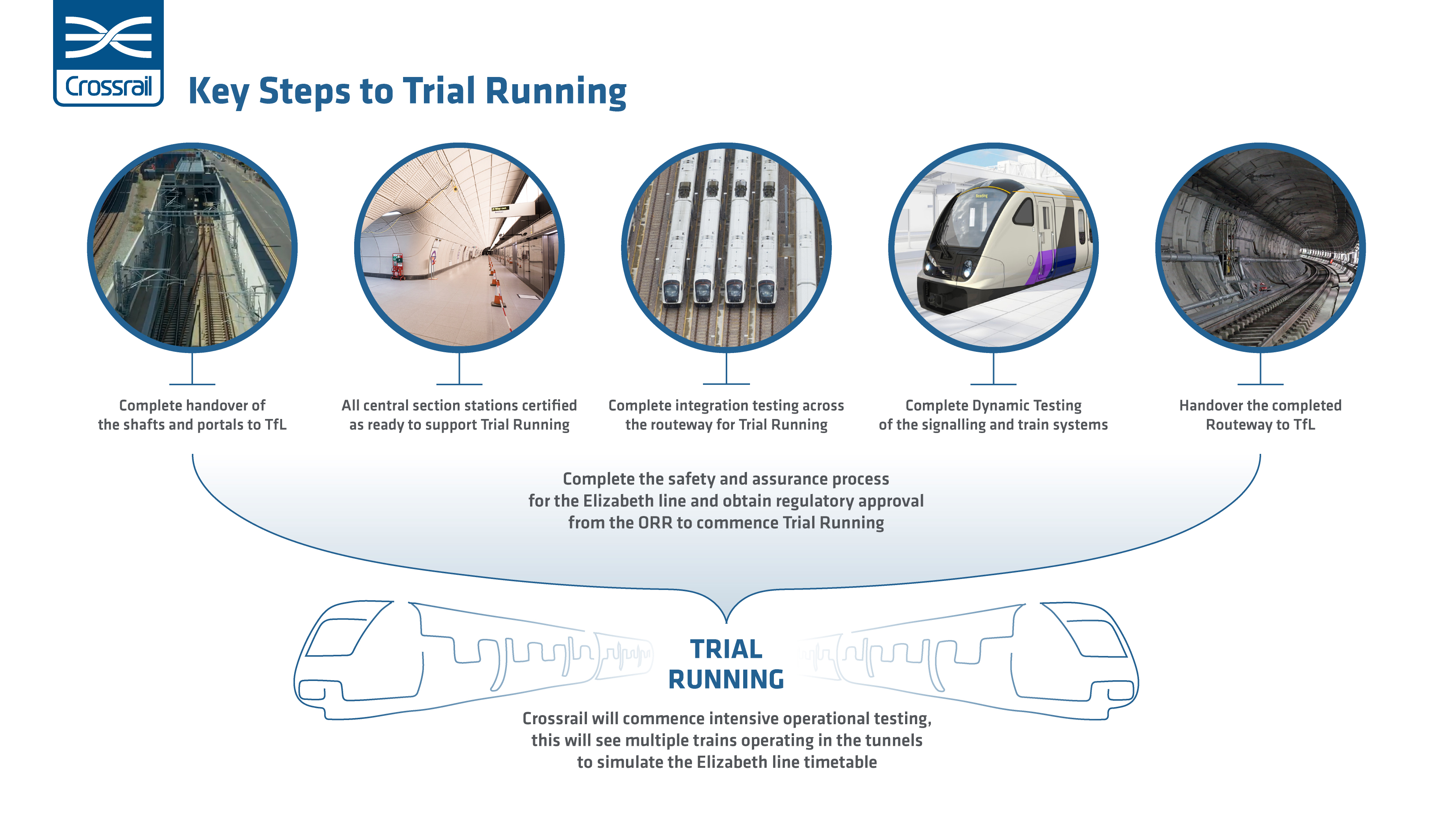 CRL Key Steps to Trial Running