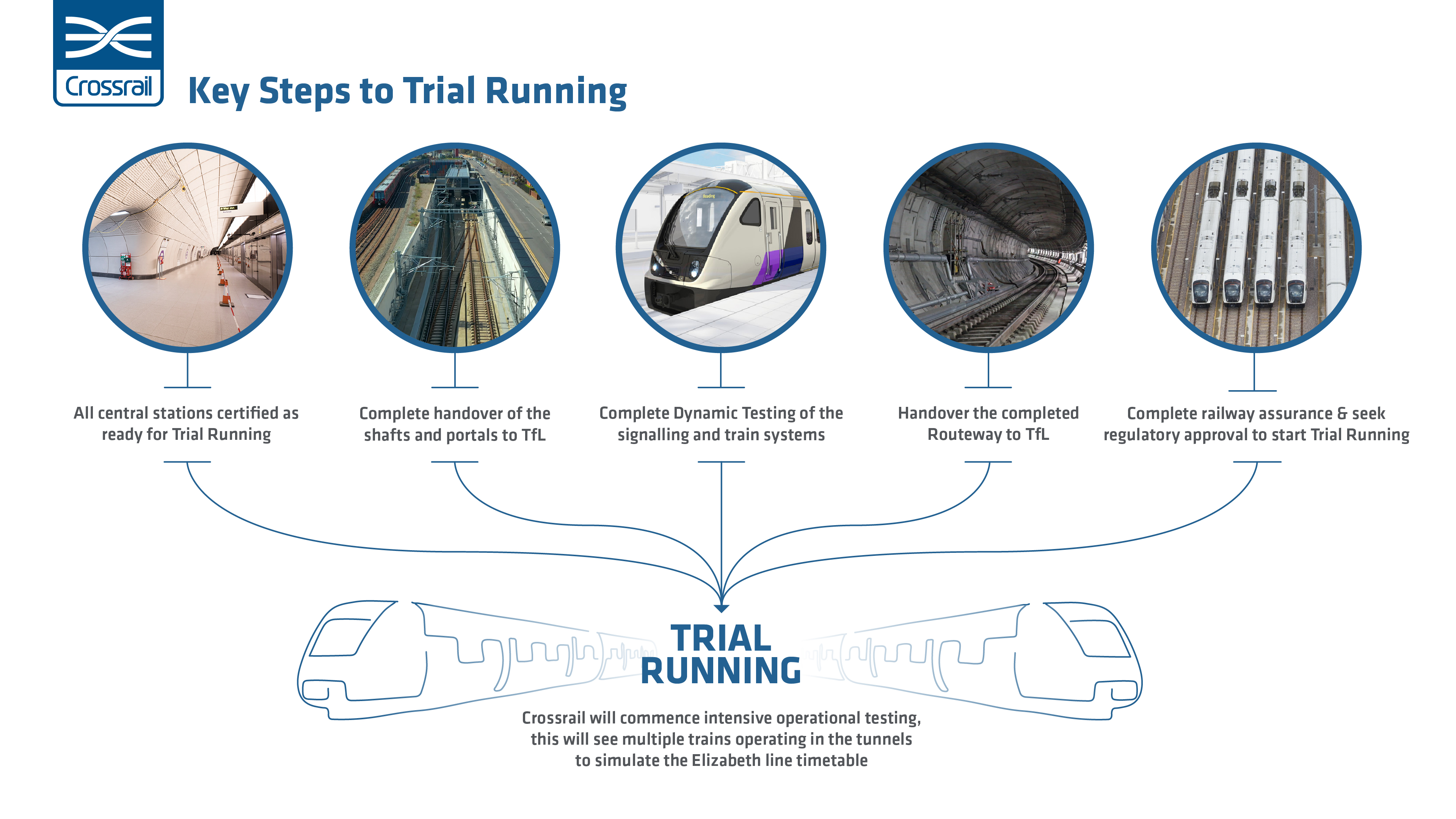 Key steps to Trial Running