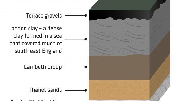 Cross-section of London's different ground levels