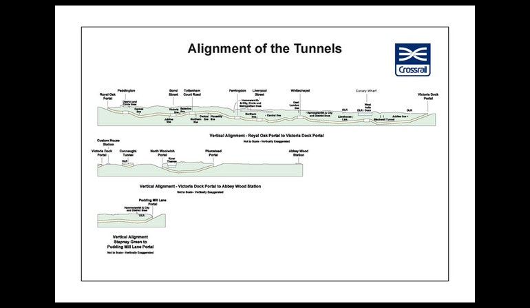Tunnel graphic - Alignment Of The Tunnels